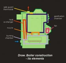 eko-line-boiler-constr-d