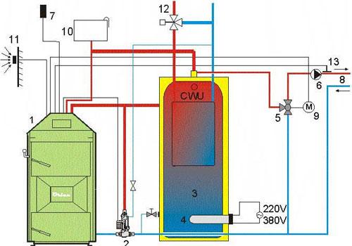 Wood boiler installation boiler installation publicscrutiny Images